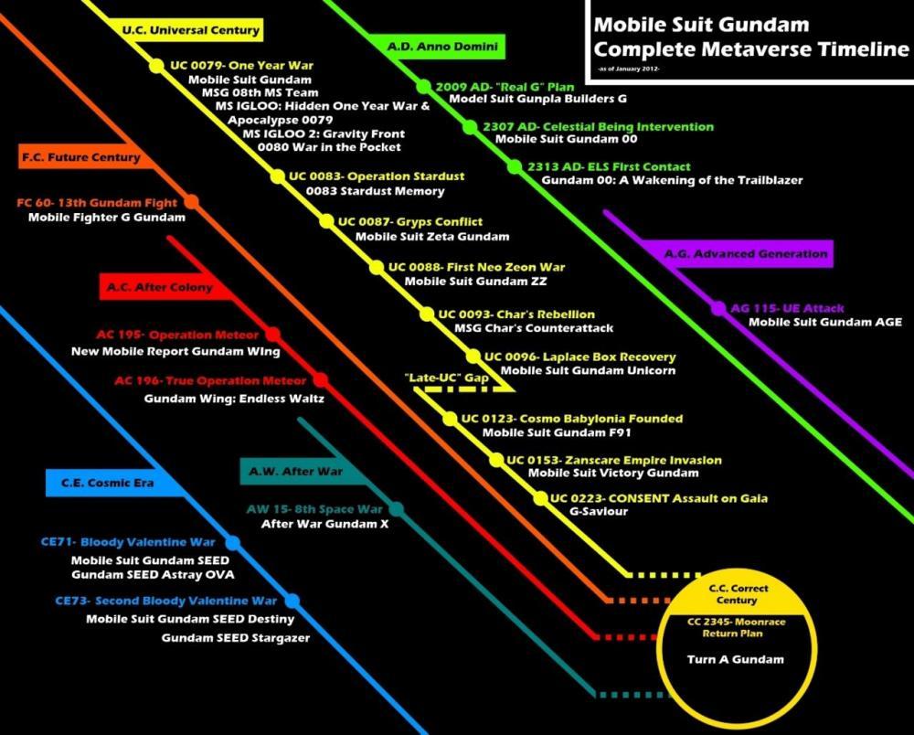 gundam-timeline.jpg